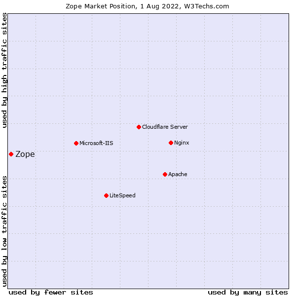 Market position of Zope