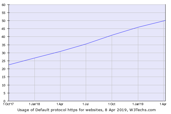 50% of the websites now redirect their traffic to https