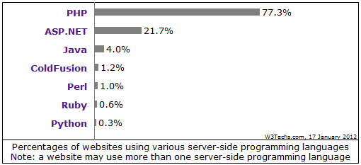 Usage of perl for websites fell below 1 for Perl script template