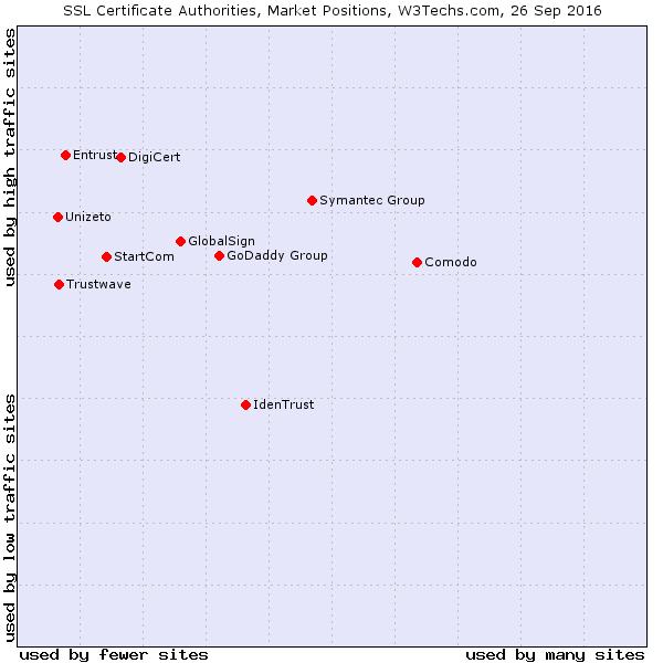 SSL certificate authorities market position