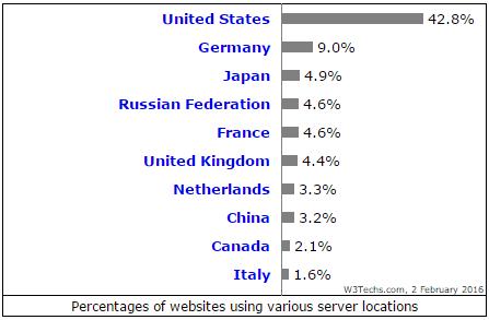 New surveys on web server locations