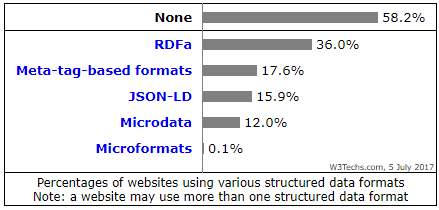 structured data usage statistics