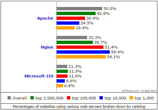 web server market share broken down by ranking